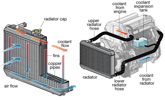 Car Engine Cooling System Parts